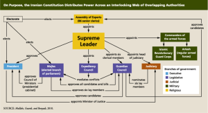 structural flow of distribution of power layed out in Iranian Constitution