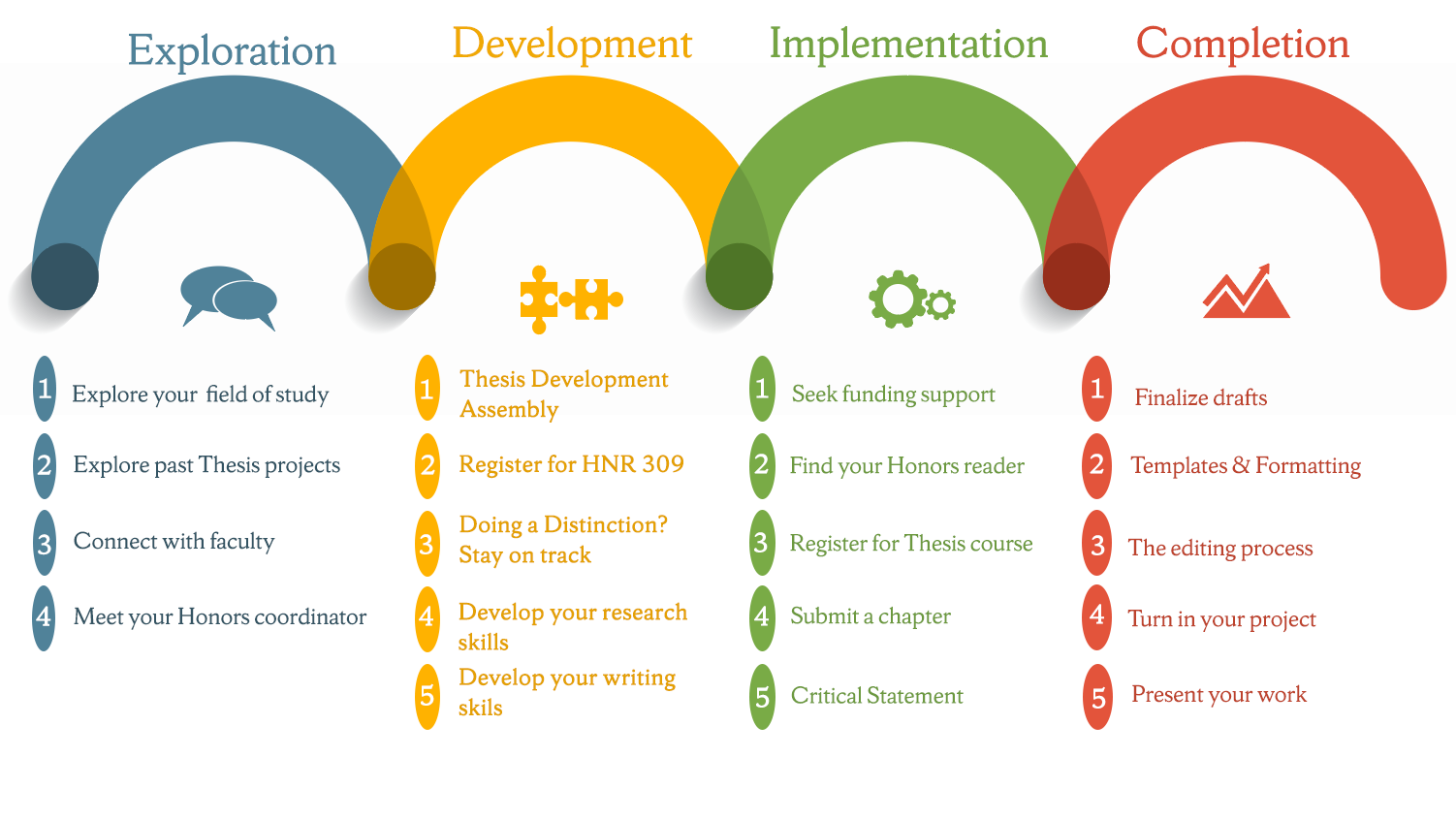 Steps of a thesis include: Exploration, Development, Implementation, Completion